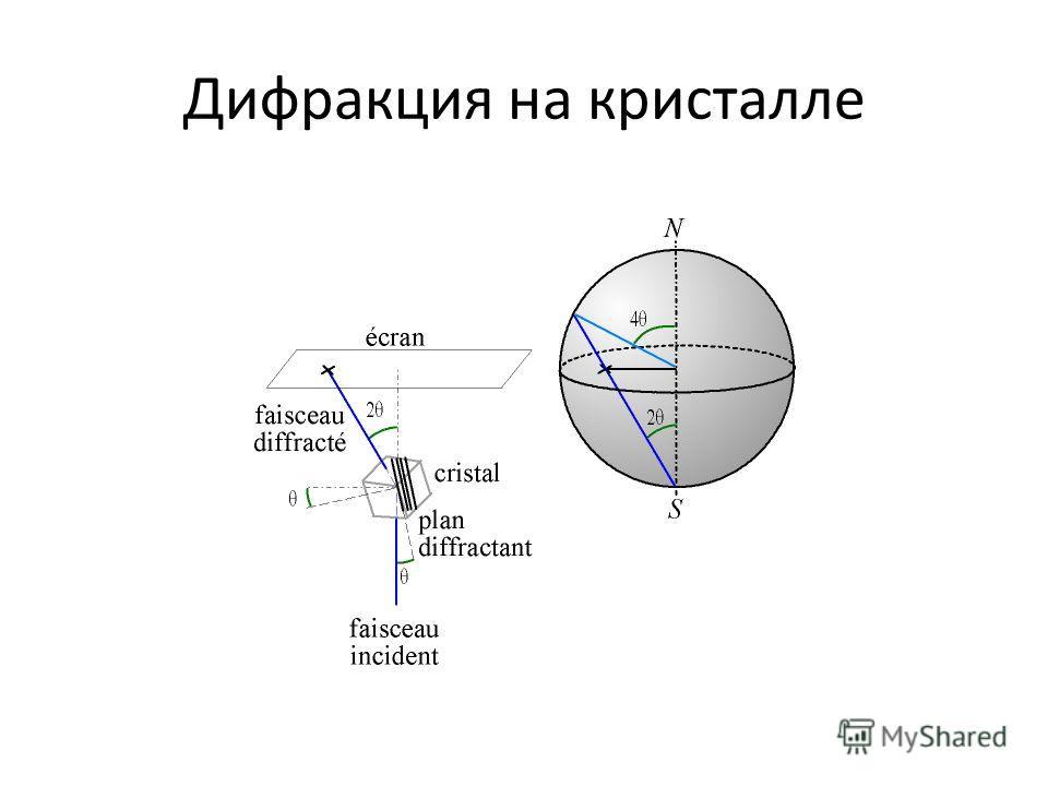 Дифракция на кристалле