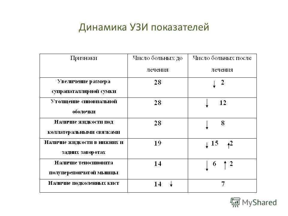 Динамика УЗИ показателей