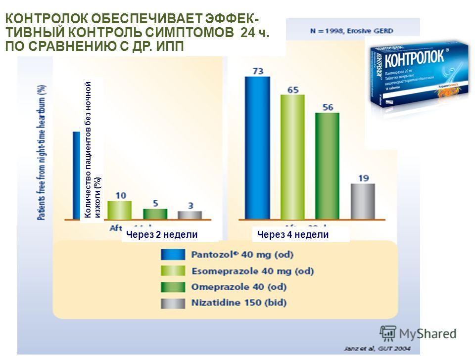КОНТРОЛОК ОБЕСПЕЧИВАЕТ ЭФФЕК- ТИВНЫЙ КОНТРОЛЬ СИМПТОМОВ 24 ч. ПО СРАВНЕНИЮ С ДР. ИПП Количество пациентов без ночной изжоги (%) Через 2 недели Через 4 недели