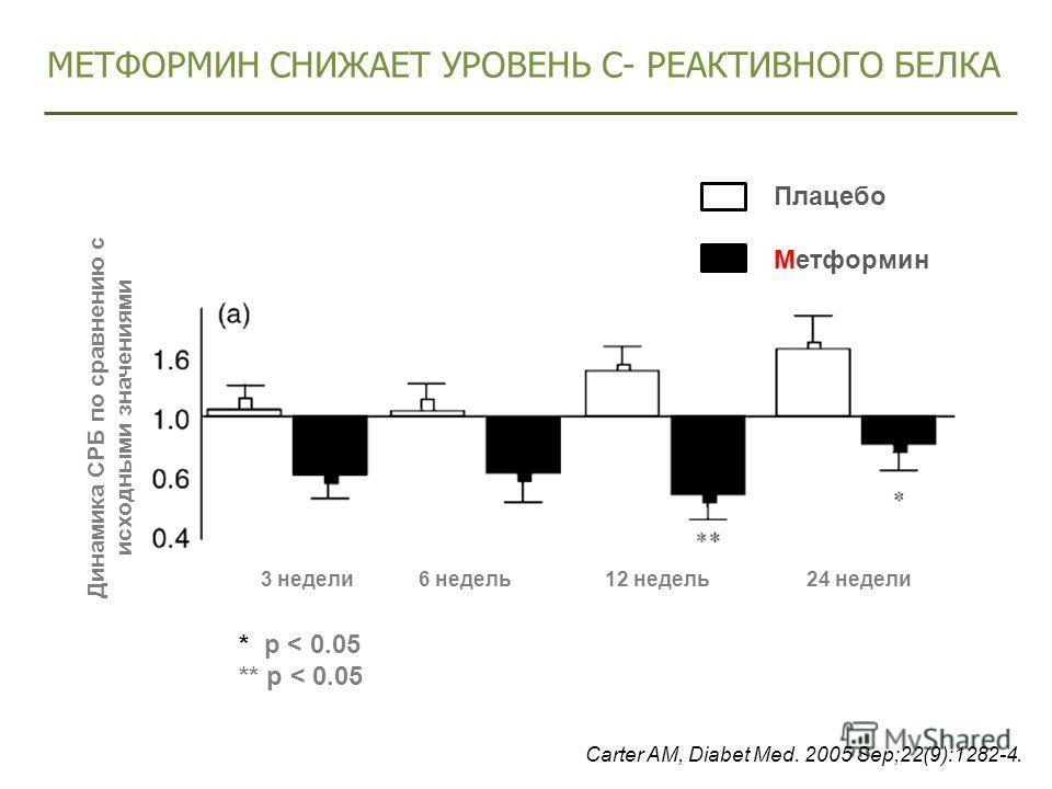 Carter AM, Diabet Med. 2005 Sep;22(9):1282-4. МЕТФОРМИН СНИЖАЕТ УРОВЕНЬ С- РЕАКТИВНОГО БЕЛКА Динамика СРБ по сравнению с исходными значениями 3 недели 6 недель 12 недель 24 недели Плацебо Метформин * p < 0.05 ** p < 0.05