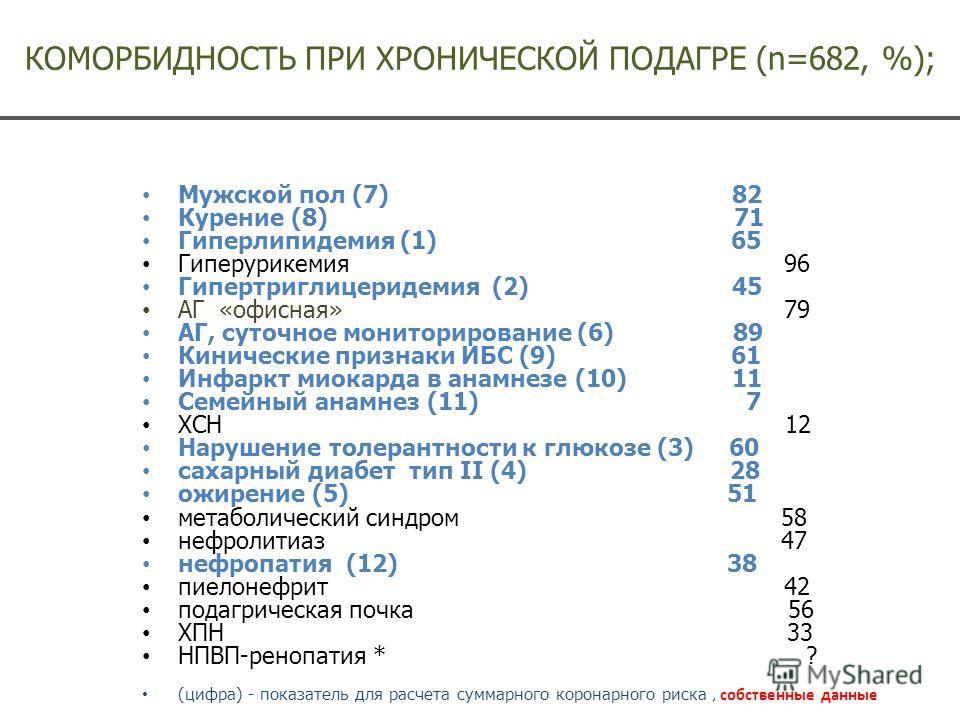 КОМОРБИДНОСТЬ ПРИ ХРОНИЧЕСКОЙ ПОДАГРЕ (n=682, %); Мужской пол (7) 82 Курение (8) 71 Гиперлипидемия (1) 65 Гиперурикемия 96 Гипертриглицеридемия (2) 45 АГ «офисная» 79 АГ, суточное мониторирование (6) 89 Кинические признаки ИБС (9) 61 Инфаркт миокарда