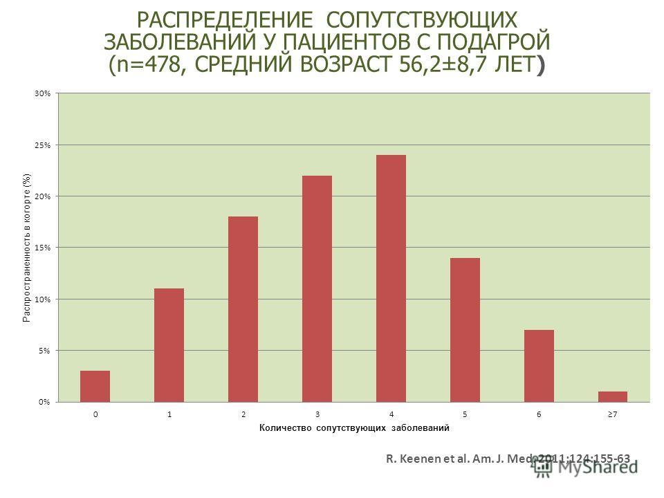 2002 г. Пропедевтика внутренних болезней R. Keenen et al. Am. J. Med. 2011;124:155-63