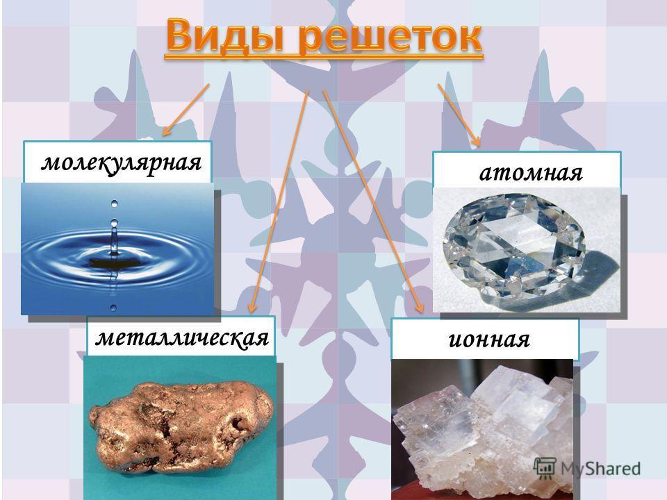 молекулярная ионная атомная металлическая