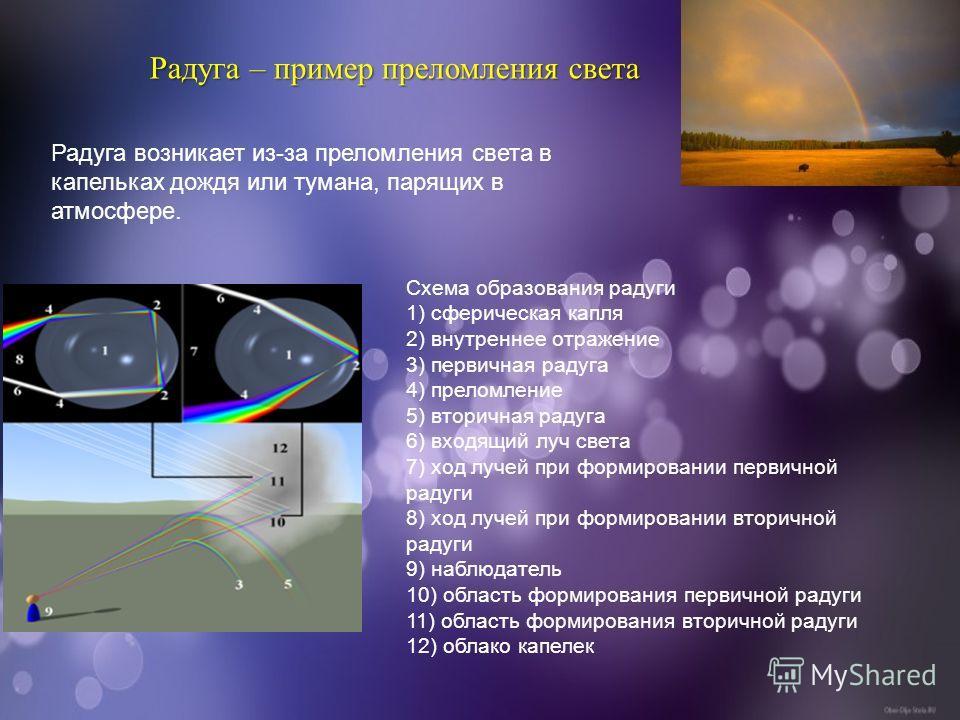 Радуга – пример преломления света Радуга возникает из-за преломления света в капельках дождя или тумана, парящих в атмосфере. Схема образования радуги 1) сферическая капля 2) внутреннее отражение 3) первичная радуга 4) преломление 5) вторичная радуга