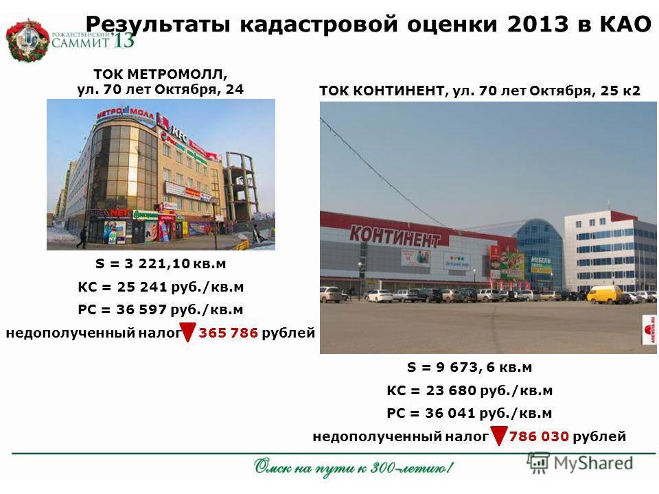 Результаты кадастровой оценки 2013 в КАО ТОК МЕТРОМОЛЛ, ул. 70 лет Октября, 24 ТОК КОНТИНЕНТ, ул. 70 лет Октября, 25 к 2 S = 3 221,10 кв.м КС = 25 241 руб./кв.м РС = 36 597 руб./кв.м недополученный налог 365 786 рублей S = 9 673, 6 кв.м КС = 23 680 р
