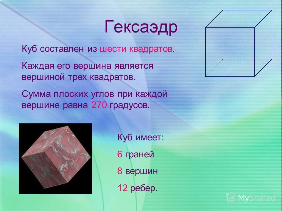 Гексаэдр Куб составлен из шести квадратов. Каждая его вершина является вершиной трех квадратов. Сумма плоских углов при каждой вершине равна 270 градусов. Куб имеет: 6 граней 8 вершин 12 ребер.