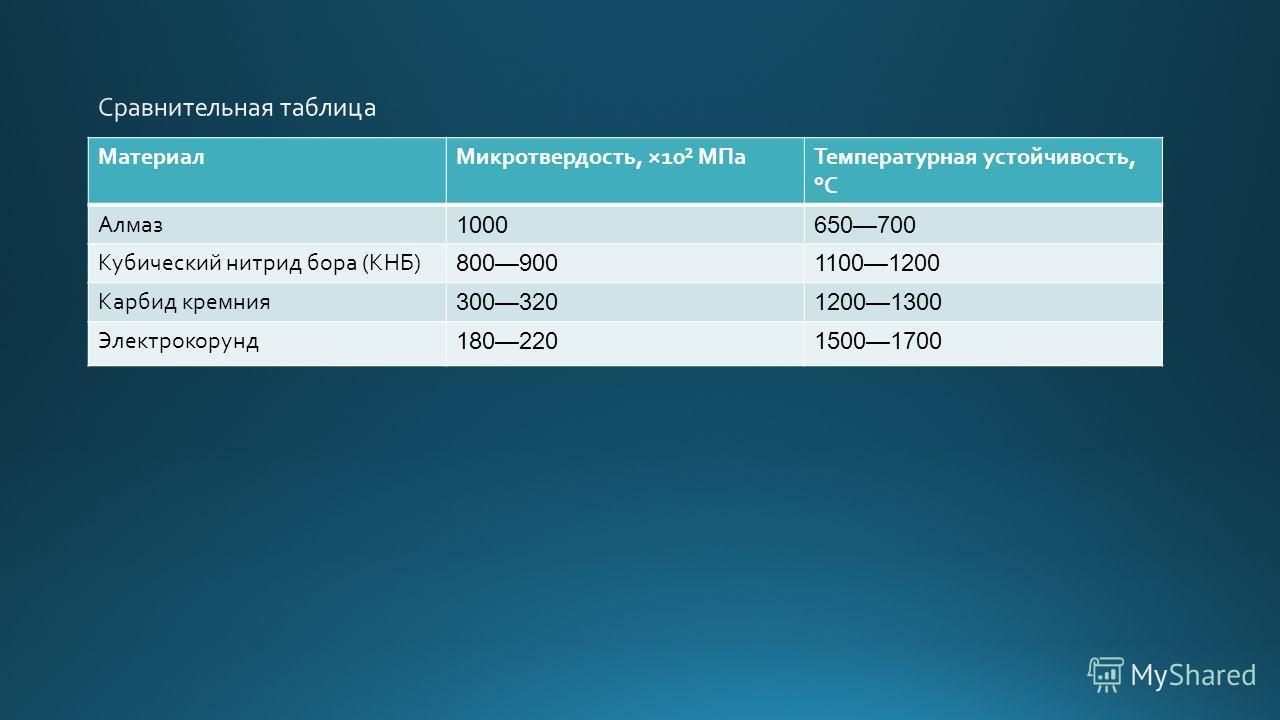 Материал Микротвердость, ×10² МПа Температурная устойчивость, °C Алмаз 1000650700 Кубический нитрид бора (КНБ) 80090011001200 Карбид кремния 30032012001300 Электрокорунд 18022015001700