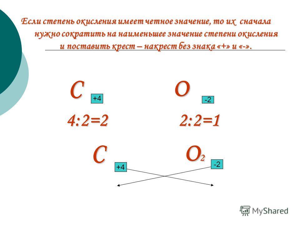 Составление химических формул по степени окисления АЛГОРИТМ: 1. Записать химические знаки элементов Al S 2. Определить ст.о. элементов по таблице Д.И. Менделеева. Al +3 S -2 3. Найти НОК и определить индексы. НОК=6 Al +3 S -2 ПРАВИЛО: алгебраическая