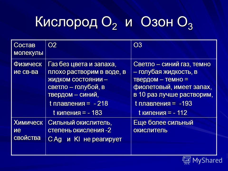 Кислород О 2 и Озон О 3 Состав малекулы О2О3 Физическ ие св-ва Газ без цвета и запаха, плохо растворим в воде, в жидком состоянии – светло – голубой, в твердом – синий, t плавления = - 218 t плавления = - 218 t кипения = - 183 t кипения = - 183 Светл