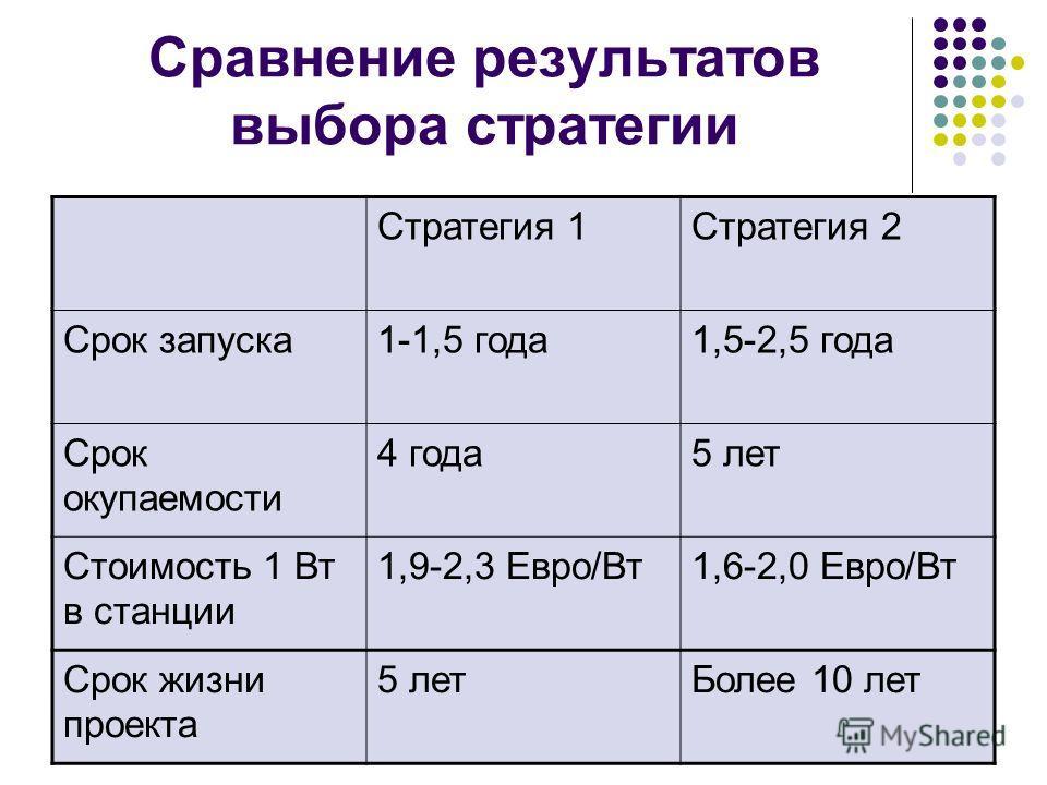 Сравнение результатов выбора стратегии Стратегия 1Стратегия 2 Срок запуска 1-1,5 года 1,5-2,5 года Срок окупаемости 4 года 5 лет Стоимость 1 Вт в станции 1,9-2,3 Евро/Вт 1,6-2,0 Евро/Вт Срок жизни проекта 5 лет Более 10 лет
