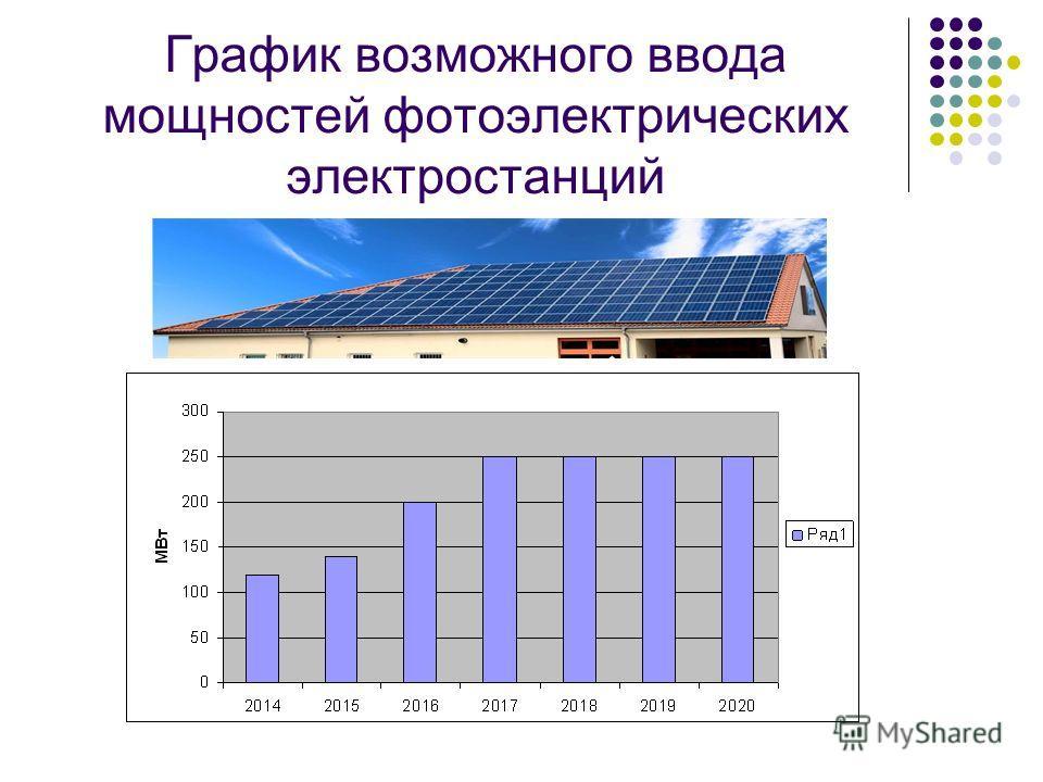 График возможного ввода мощностей фотоэлектрических электростанций