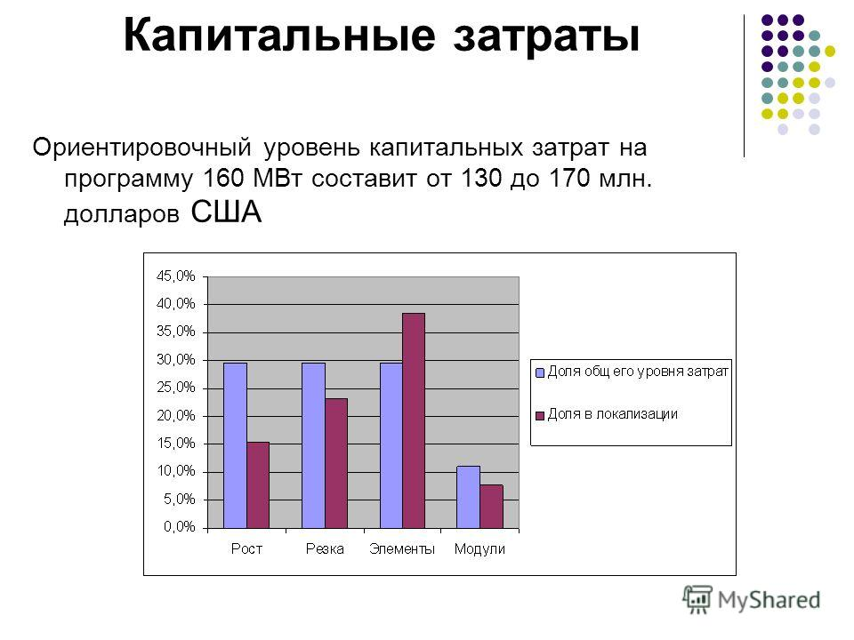 Капитальные затраты Ориентировочный уровень капитальных затрат на программу 160 МВт составит от 130 до 170 млн. долларов США