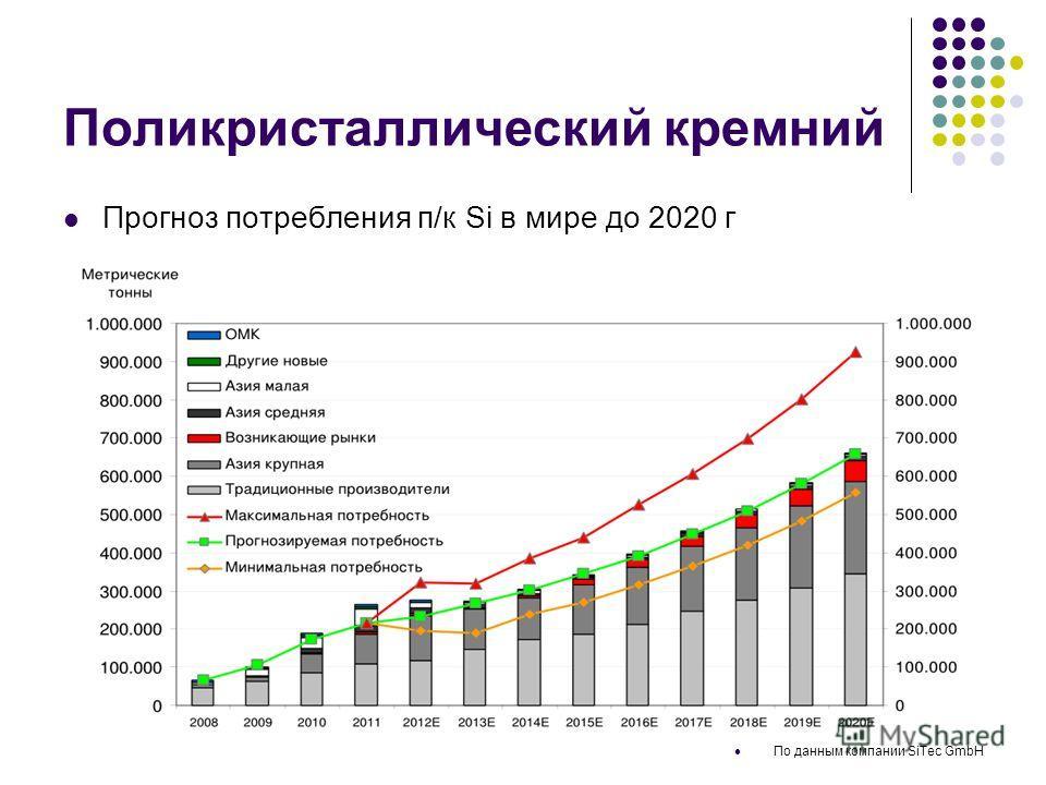 Поликристаллический кремний Прогноз потребления п/к Si в мире до 2020 г По данным компании SiTec GmbH