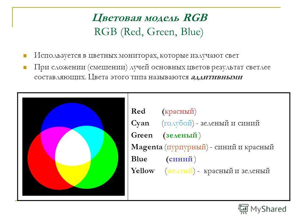 Цветовая модель RGB RGB (Red, Green, Blue) Используется в цветных мониторах, которые излучают свет При сложении (смешении) лучей основных цветов результат светлее составляющих. Цвета этого типа называются аддитивными Red (красный) Cyan (голубой) - зе