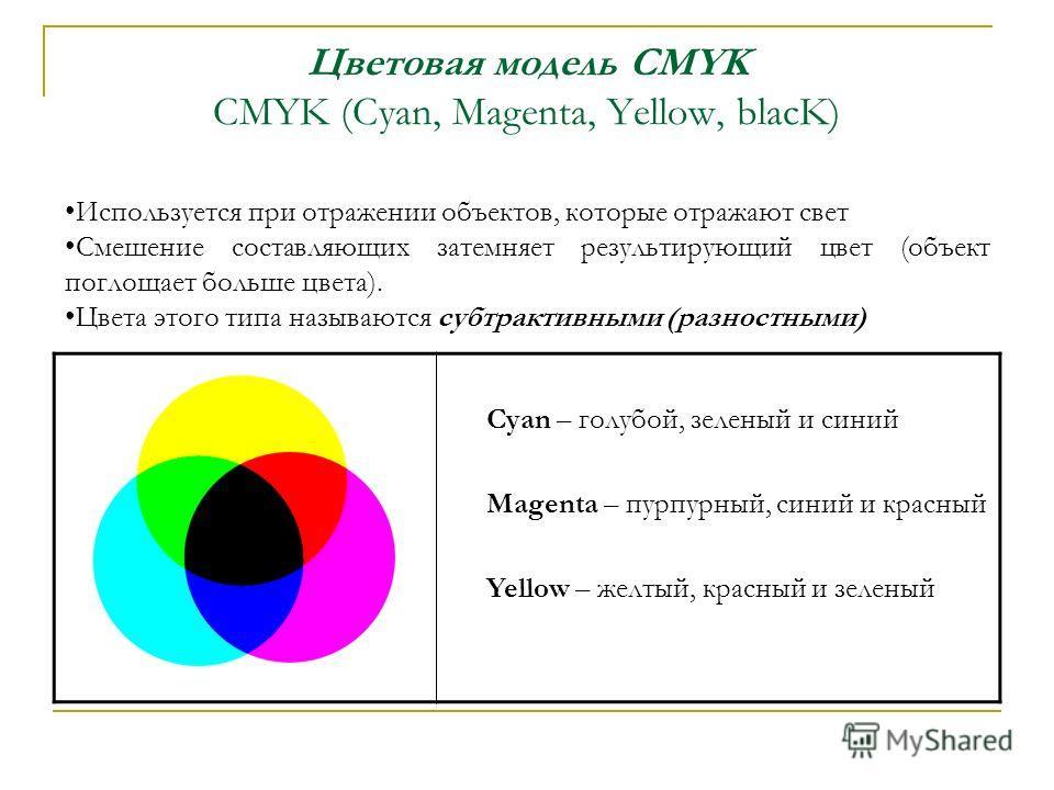 Цветовая модель CMYK CMYK (Cyan, Magenta, Yellow, blacK) Cyan – голубой, зеленый и синий Magenta – пурпурный, синий и красный Yellow – желтый, красный и зеленый Используется при отражении объектов, которые отражают свет Смешение составляющих затемняе