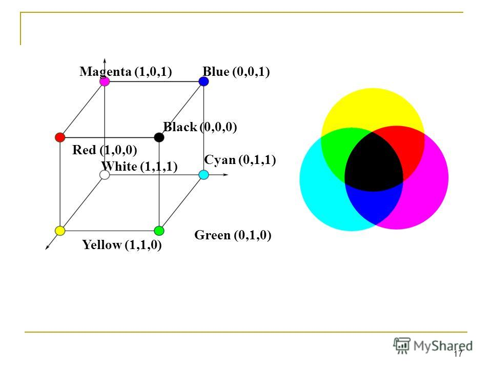 17 Red (1,0,0) Green (0,1,0) Blue (0,0,1)Magenta (1,0,1) Cyan (0,1,1) Yellow (1,1,0) Black (0,0,0) White (1,1,1)