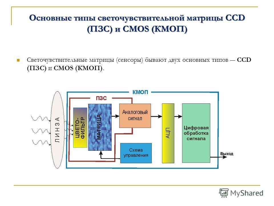 Основные типы светочувствительной матрицы CCD (ПЗС) и CMOS (КМОП) Светочувствительные матрицы (сенсоры) бывают двух основных типов CCD (ПЗС) и CMOS (КМОП).