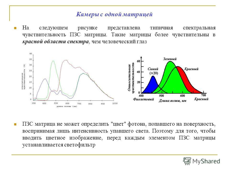 Камеры с одной матрицей На следующем рисунке представлена типичная спектральная чувствительность ПЗС матрицы. Такие матрицы более чувствительны в красной области спектра, чем человеческий глаз ПЗС матрица не может определить