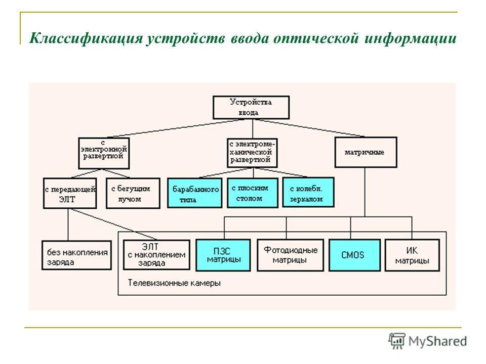Классификация устройств ввода оптической информации