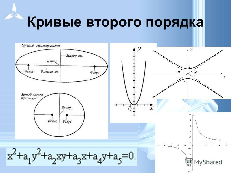 Компьютер хранит элементы изображения (линии, кривые, фигуры) в виде математических формул. При открытии файла программа прорисовывает элементы изображения по их математическим формулам (уравнениям). Кривые первого порядка