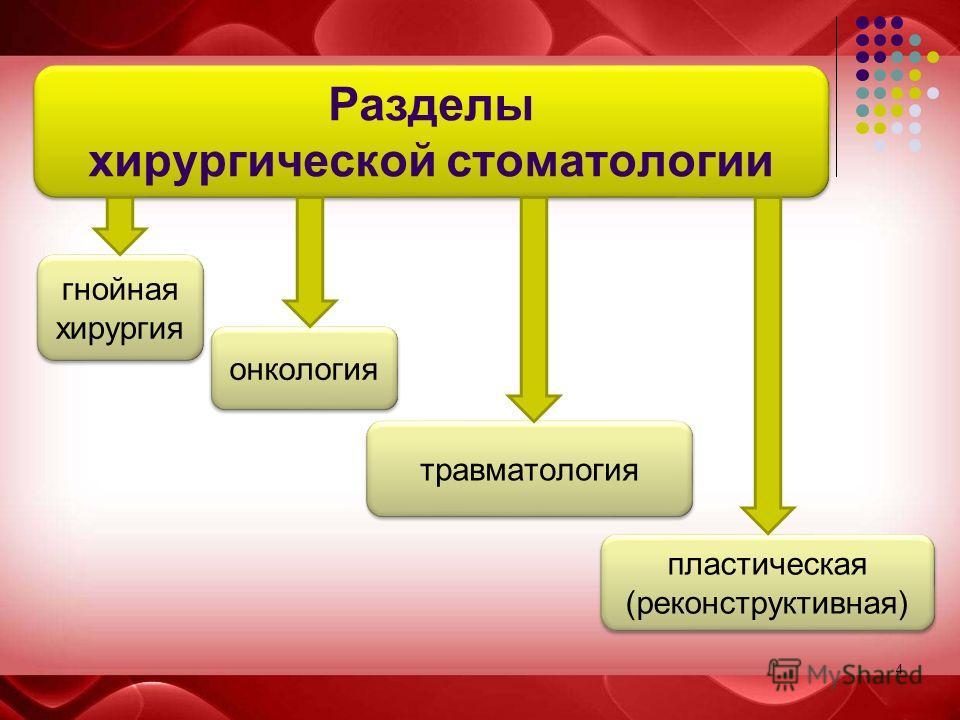 4 Разделы хирургической стоматологии гнойная хирургия травматология онкология пластическая (реконструктивная)