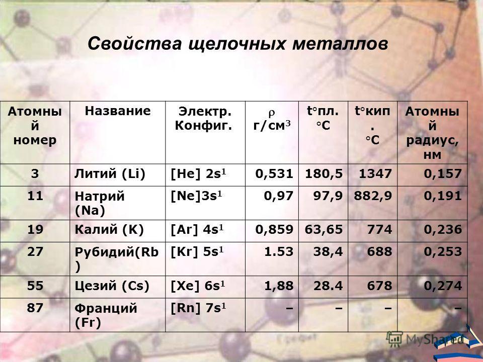 Атомны й номер Название Электр. Конфиг. г/см 3 t°пл. °C t°кип. °C Атомны й радиус, нм 3Литий (Li)[He] 2s 1 0,531180,513470,157 11Натрий (Na) [Ne]3s 1 0,9797,9882,90,191 19Калий (K)[Ar] 4s 1 0,85963,657740,236 27Рубидий(Rb ) [Kr] 5s 1 1.5338,46880,253
