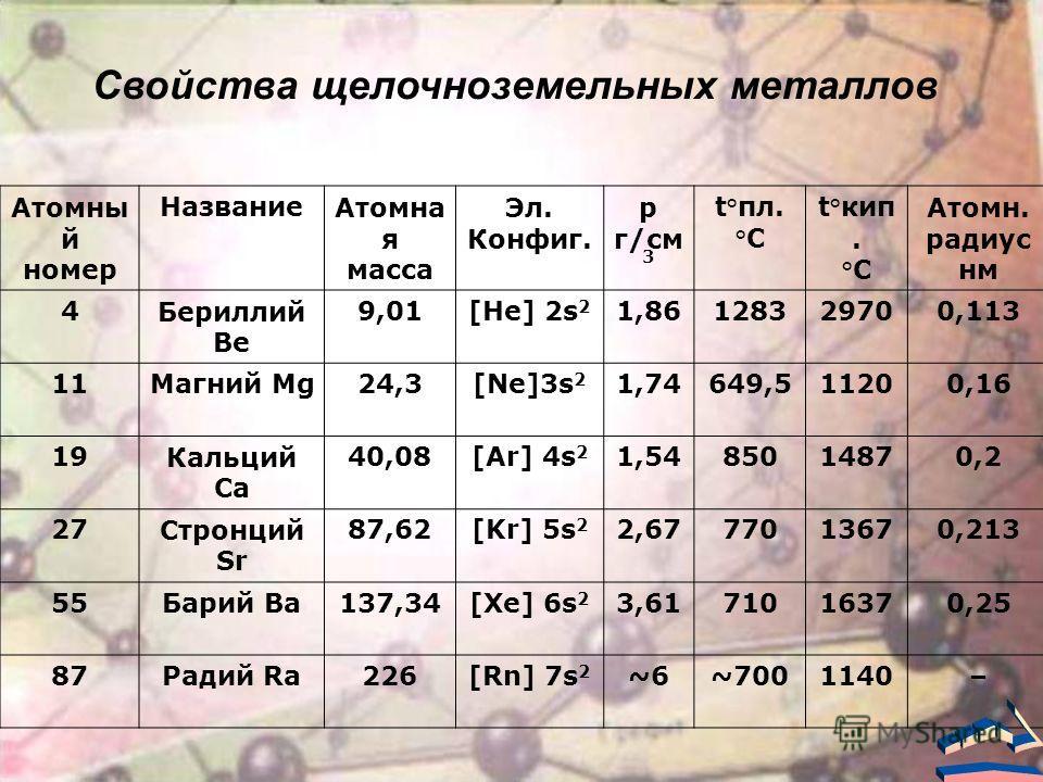 Атомны й номер Название Атомна я масса Эл. Конфиг. р г/см 3 t°пл. °C t°кип. °C Атомн. радиус нм 4Бериллий Be 9,01[He] 2s 2 1,86128329700,113 11Магний Mg24,3[Ne]3s 2 1,74649,511200,16 19Кальций Ca 40,08[Ar] 4s 2 1,5485014870,2 27Стронций Sr 87,62[Kr]