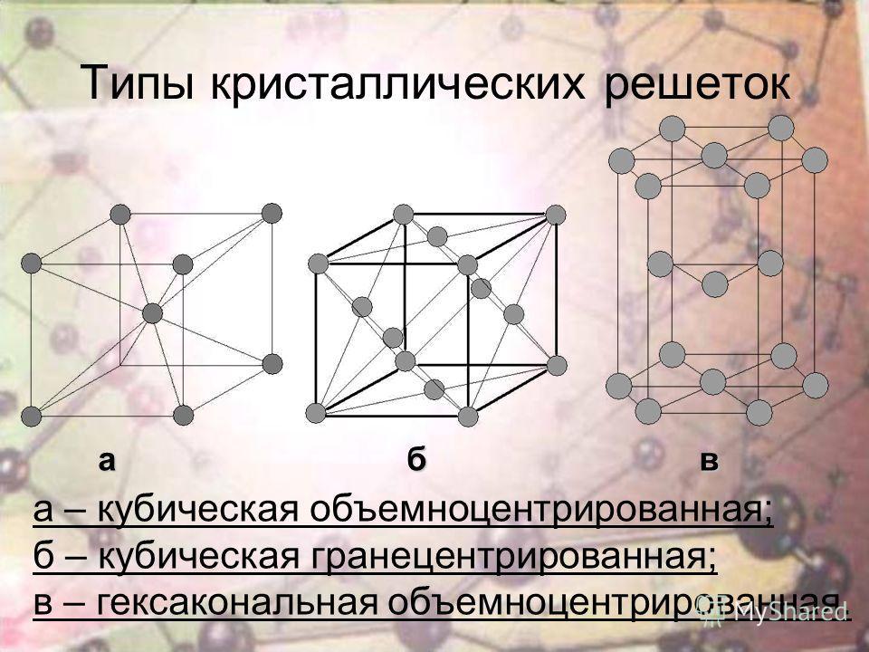 Типы кристаллических решеток а б в а б в а – кубическая объемноцентрированная; б – кубическая гранецентрированная; в – гексагональная объемноцентрированная.