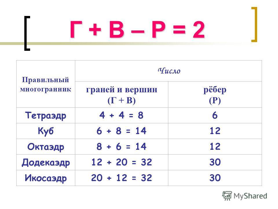 Г + В – Р = 2 Правильный многогранник Число граней и вершин (Г + В) рёбер (Р) Тетраэдр 4 + 4 = 86 Куб 6 + 8 = 1412 Октаэдр 8 + 6 = 1412 Додекаэдр 12 + 20 = 3230 Икосаэдр 20 + 12 = 3230