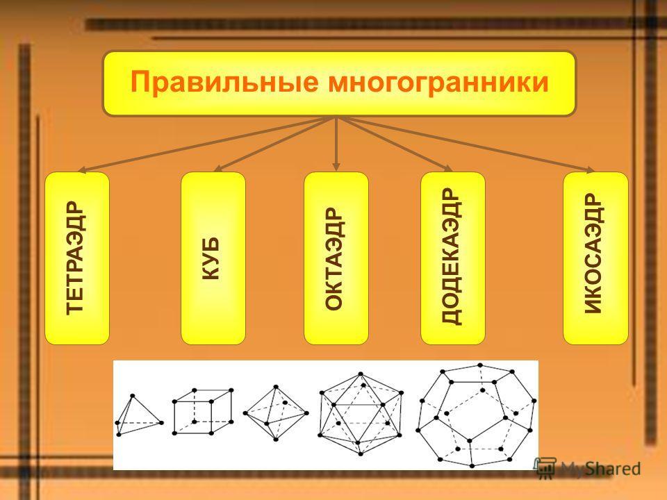 Правильные многогранники ТЕТРАЭДРКУБ ОКТАЭДР ДОДЕКАЭДР ИКОСАЭДР