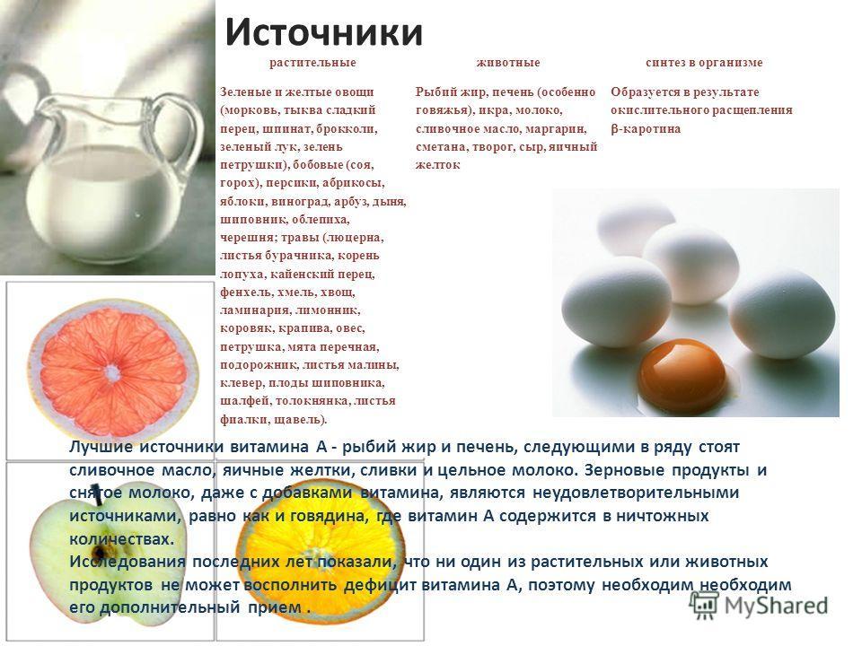 Источники растительные животные синтез в организме Зеленые и желтые овощи (морковь, тыква сладкий перец, шпинат, брокколи, зеленый лук, зелень петрушки), бобовые (соя, горох), персики, абрикосы, яблоки, виноград, арбуз, дыня, шиповник, облепиха, чере