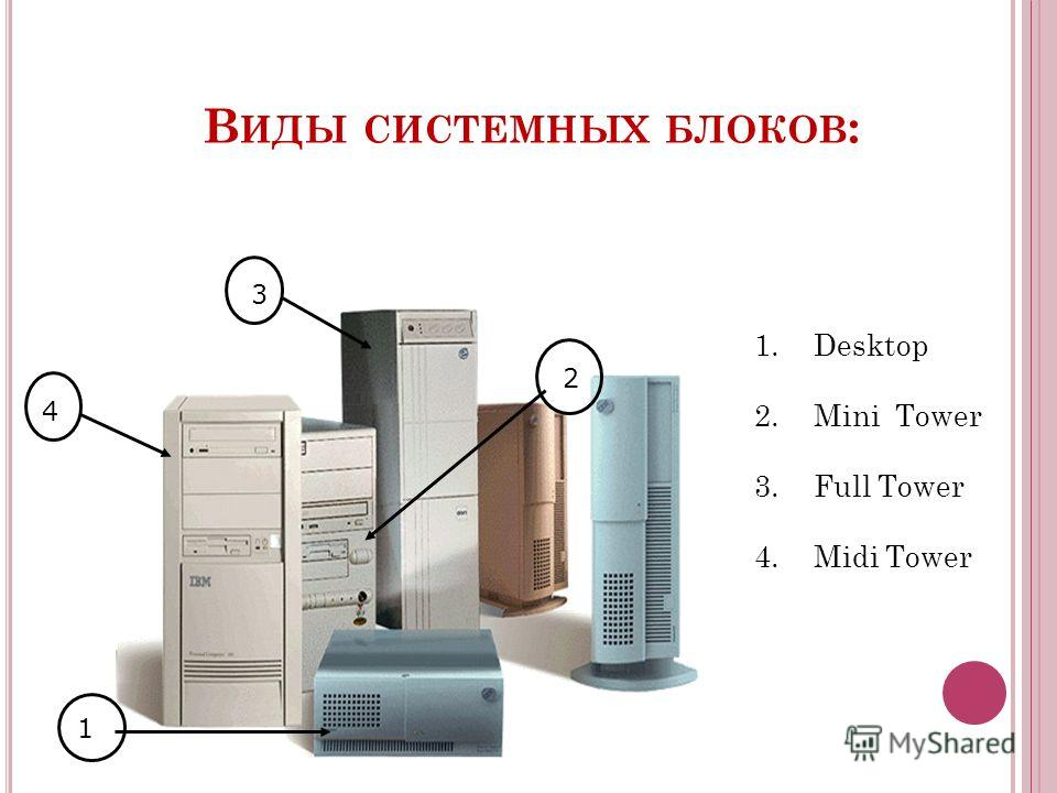 В ИДЫ СИСТЕМНЫХ БЛОКОВ : 1 2 3 4 1. Desktop 2. Mini Tower 3. Full Tower 4. Midi Tower