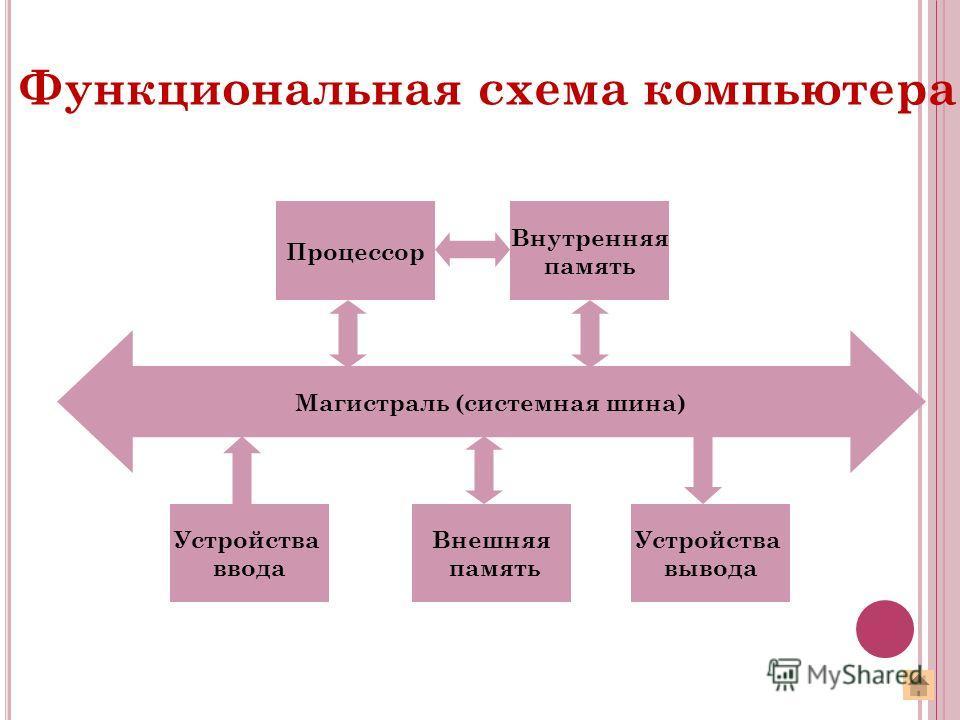 Магистраль (системная шина) Устройства ввода Внешняя память Устройства вывода Процессор Внутренняя память