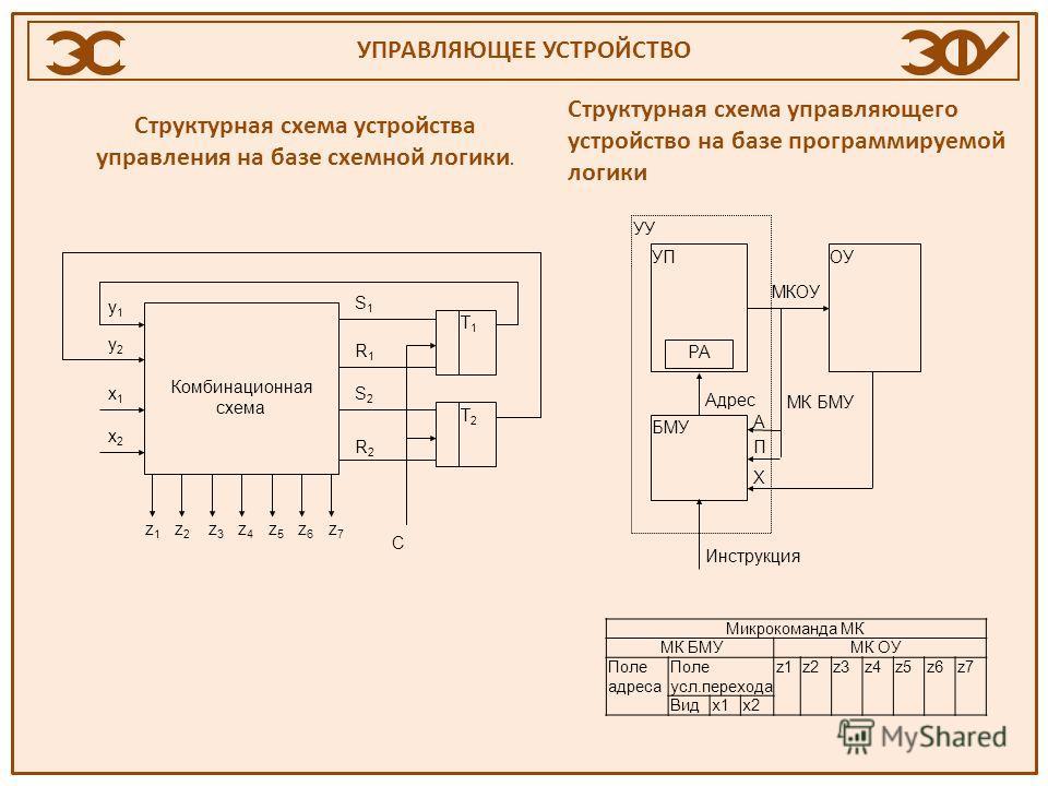 УПРАВЛЯЮЩЕЕ УСТРОЙСТВО Структурная схема устройства управления на базе схемной логики. Комбинационная схема Т 1 Т 2 z 1 z 2 z 3 z 4 z 5 z 6 z 7 C S1S1 R1R1 S2S2 R2R2 y1y1 y2y2 x1x1 x2x2 Структурная схема управляющего устройство на базе программируемо