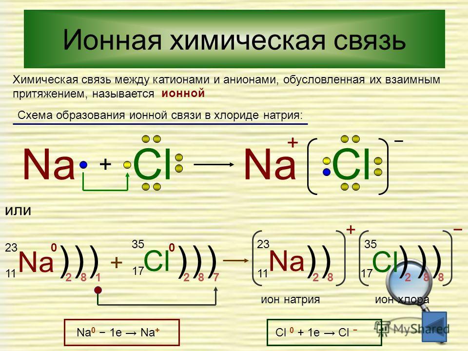 Химическая связь между катионами и анионами, обусловленая их взаимным притяжением, называется ионой Схема образования ионой связи в хлориде натрия: Na + ClNaCl + или Na 23 11 0 ))) 281 + Cl 35 17 )) ) 782 0 Na )) 11 23 Cl + ))) 88282 35 17 ион натрия