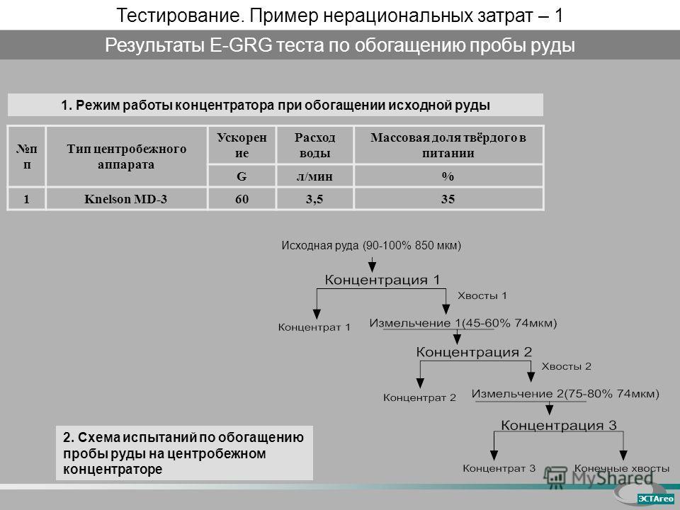 п Тип центробежного аппарата Ускорен ие Расход воды Массовая доля твёрдого в питании Gл/мин% 1Knelson MD-3603,535 1. Режим работы концентратора при обогащении исходной руды Результаты E-GRG теста по обогащению пробы руды 2. Схема испытаний по обогаще