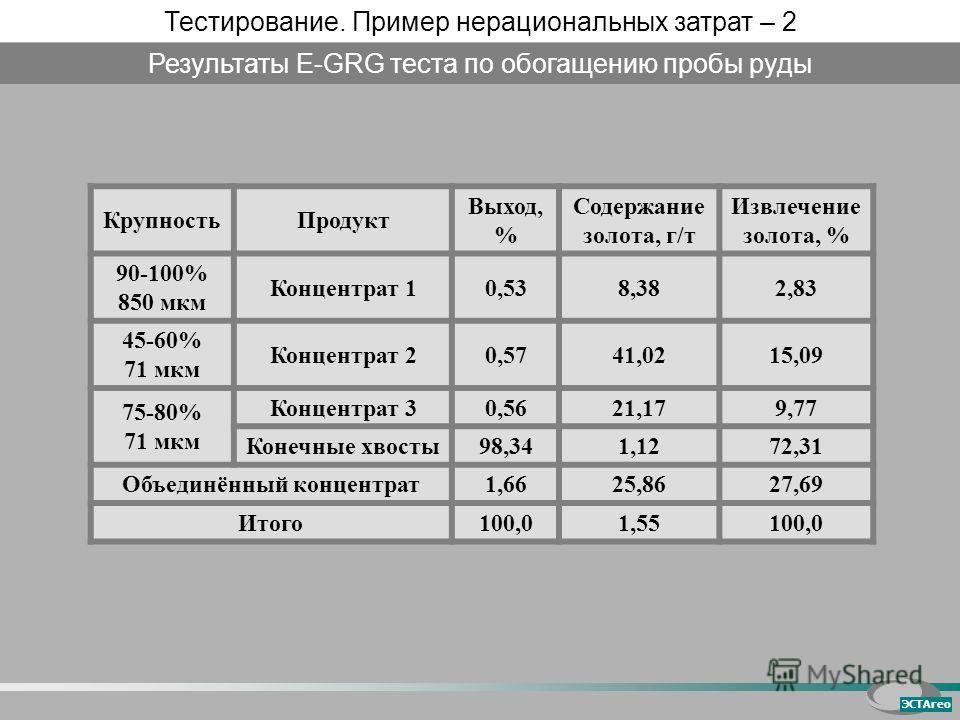 Крупность Продукт Выход, % Содержание золота, г/т Извлечение золота, % 90-100% 850 мкм Концентрат 10,538,382,83 45-60% 71 мкм Концентрат 20,5741,0215,09 75-80% 71 мкм Концентрат 3 0,5621,179,77 Конечные хвосты 98,341,1272,31 Объединённый концентрат 1