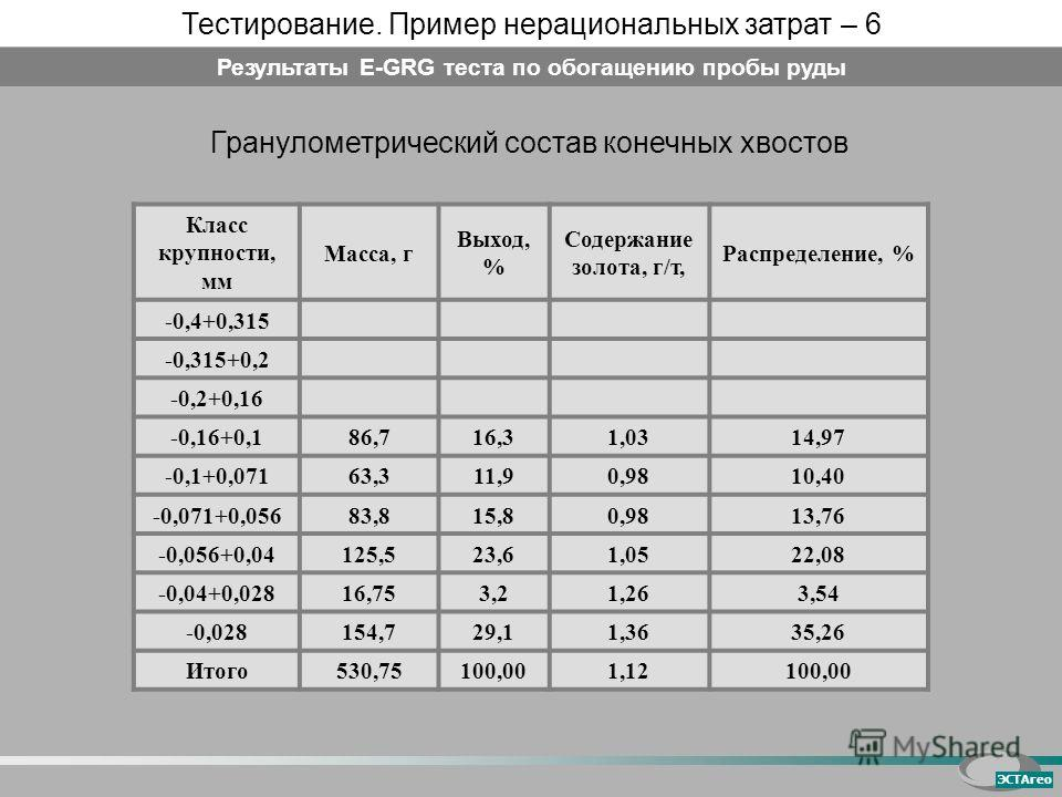 Класс крупности, мм Масса, г Выход, % Содержание золота, г/т, Распределение, % -0,4+0,315 -0,315+0,2 -0,2+0,16 -0,16+0,1 86,716,31,0314,97 -0,1+0,071 63,311,90,9810,40 -0,071+0,056 83,815,80,9813,76 -0,056+0,04 125,523,61,0522,08 -0,04+0,028 16,753,2