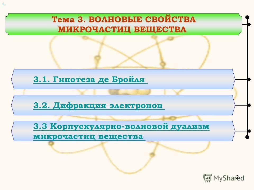 Тема 3. ВОЛНОВЫЕ СВОЙСТВА МИКРОЧАСТИЦ ВЕЩЕСТВА 3.1. Гипотеза де Бройля 3.2. Дифракция электронов 3.3 Корпускулярно-волновой дуализм микрочастиц вещества х 2