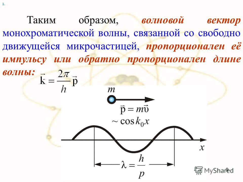 х Таким образом, волновой вектор монохроматической волны, связанной со свободно движущейся микрочастицей, пропорционален её импульсу или обратно пропорционален длине волны: 9