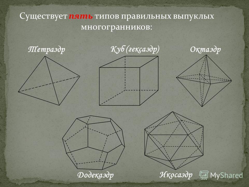 Существует пять типов правильных выпуклых многогранников: Тетраэдр Икосаэдр Додекаэдр Октаэдр Куб (гексаэдр)