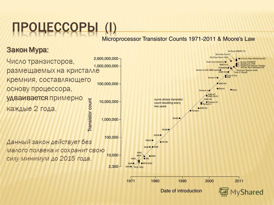 Закон Мура: Число транзисторов, размещаемых на кристалле кремния, составляющего основу процессора, удваивается примерно каждые 2 года. Данный закон действует без малого полвека и сохранит свою силу минимум до 2015 года.