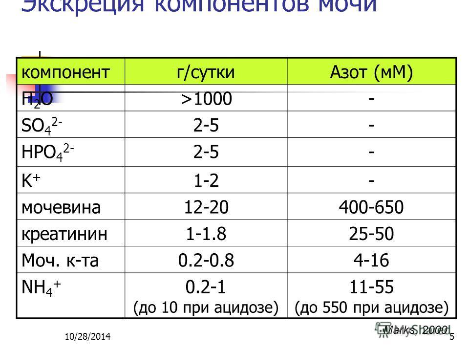10/28/20145 Экскреция компонентов мочи компонентг/сутки Азот (мМ) H2OH2O>1000- SO 4 2- 2-5- HPO 4 2- 2-5- K+K+ 1-2- мочевина 12-20400-650 креатинин 1-1.825-50 Моч. к-та 0.2-0.84-16 NH 4 + 0.2-1 (до 10 при ацидозе) 11-55 (до 550 при ацидозе) Marks, 20