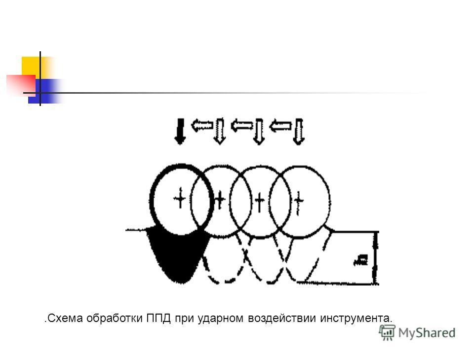 .Схема обработки ППД при ударном воздействии инструмента.