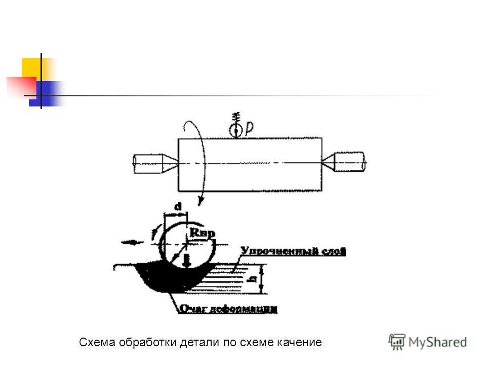 Схема обработки детали по схеме качение