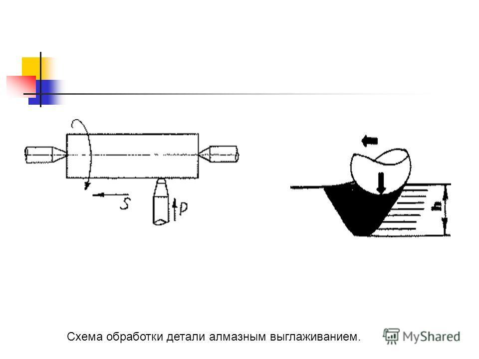 Схема обработки детали алмазным выглаживанием.