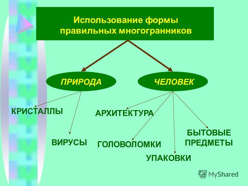 Использование формы правильных многогранников ПРИРОДАЧЕЛОВЕК ВИРУСЫ АРХИТЕКТУРА УПАКОВКИ БЫТОВЫЕ ПРЕДМЕТЫ КРИСТАЛЛЫ ГОЛОВОЛОМКИ