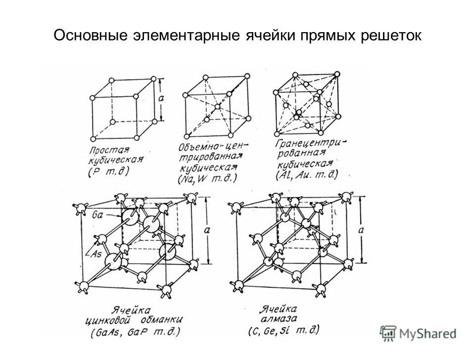 Основные элементарные ячейки прямых решеток