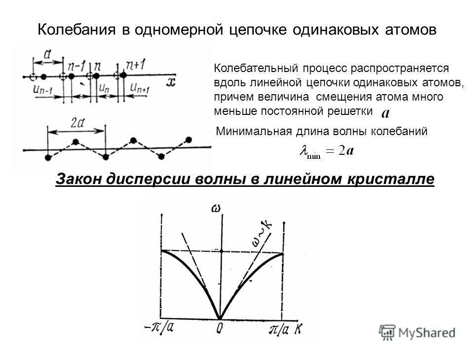 Колебания в одномерной цепочке одинаковых атомов Колебательный процесс распространяется вдоль линейной цепочки одинаковых атомов, причем величина смещения атома много меньше постоянной решетки Закон дисперсии волны в линейном кристалле Минимальная дл