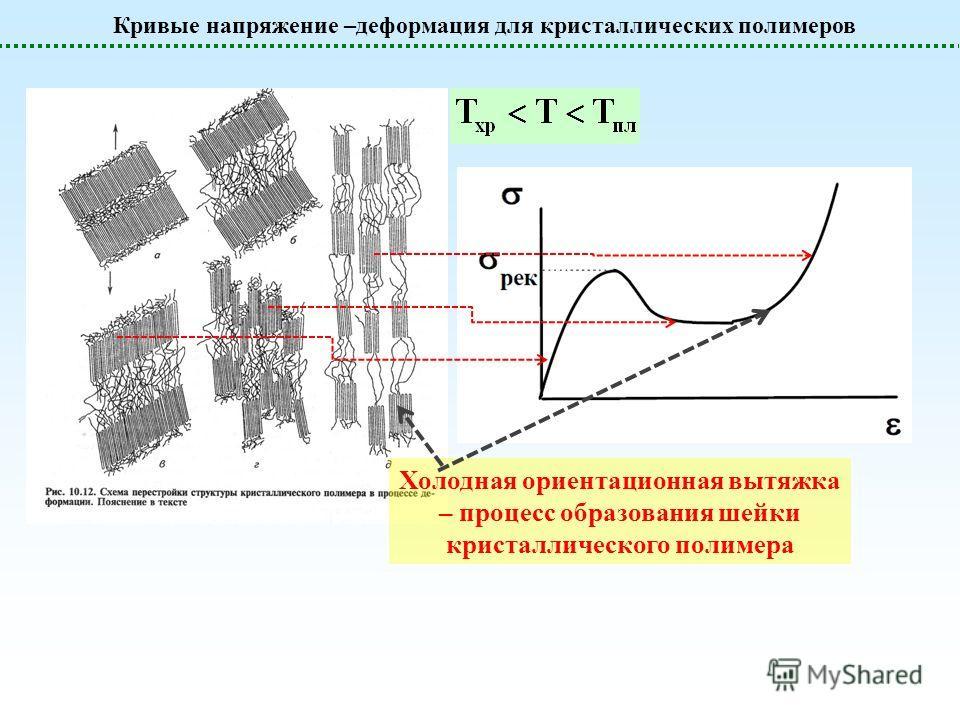 Кривые напряжение –деформация для кристаллических полимеров Холодная ориентационная вытяжка – процесс образования шейки кристаллического полимера